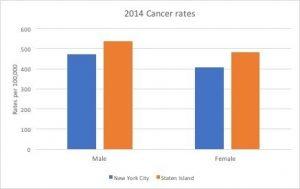 Staten-Island-cancer