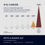 9/11 Cancer Rate Approaches 10,000: A 3800% Increase in Five Years